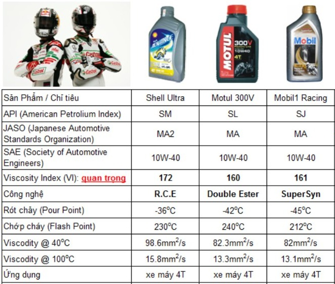 Nhận định về motul 300v factory line shell advance ultra và mobil 1 racing - 2